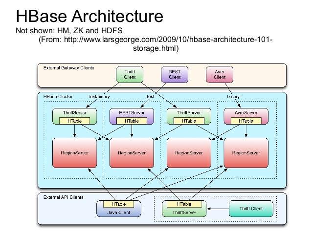 HBase ArchitectureNot ...
