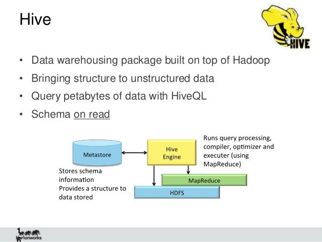 Hadoop Demystified + MapReduce (Java and C#), Pig, and Hive Demos