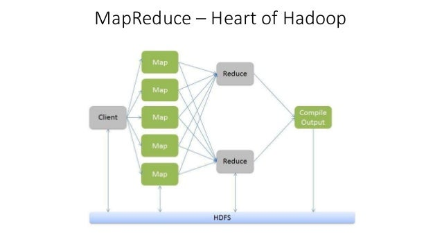 hadoop distributed file system
