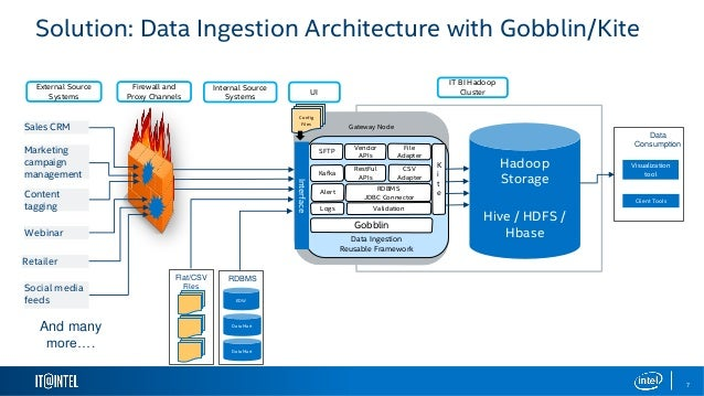 Gobblin for Data Analytics