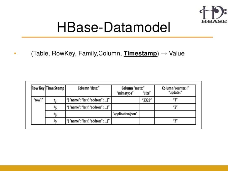 Hadoop hbase mapreduce - How to create table in hbase ...