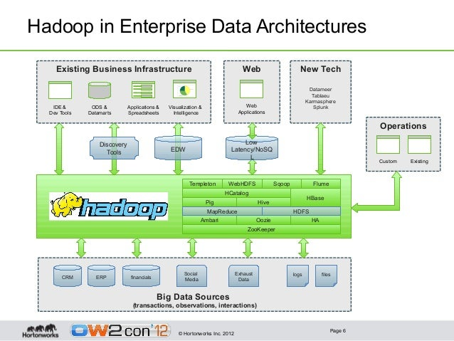 Hadoop's Role in the Big Data Architecture, OW2con'12, Paris