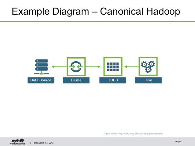 Icons and Stencils for Hadoop