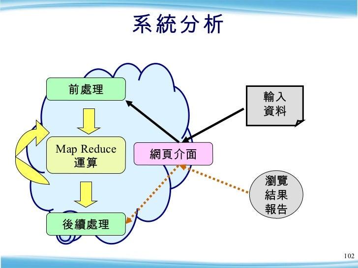 系統分析 前處理 Map Reduce 運算 後續處理 網頁介面 輸入 資料 瀏覽 結果 報告