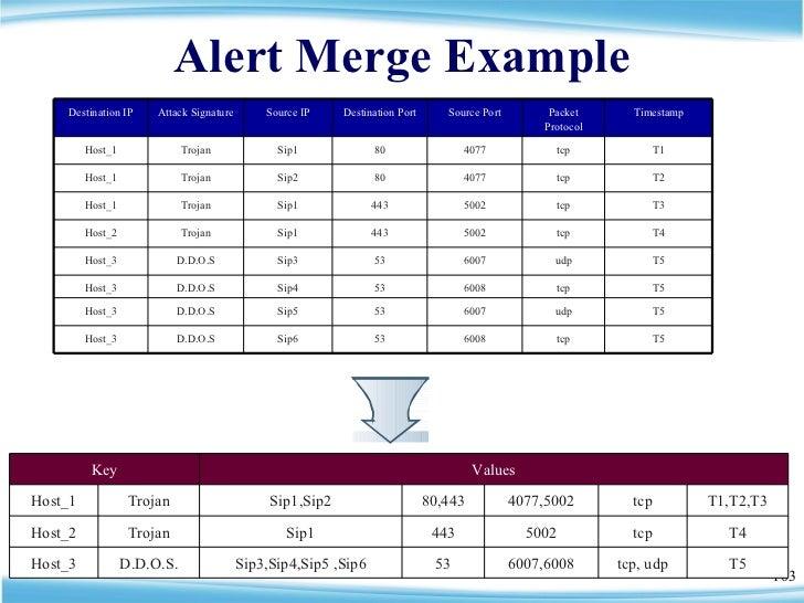Alert Merge Example Key Values Host_1 Trojan Sip1,Sip2 80,443 4077,5002 tcp T1,T2,T3 Host_2 Trojan Sip1 443 5002 tcp T4 Ho...