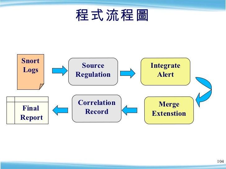 程式流程圖 Source Regulation Integrate Alert Merge Extenstion Correlation Record Snort Logs Final  Report