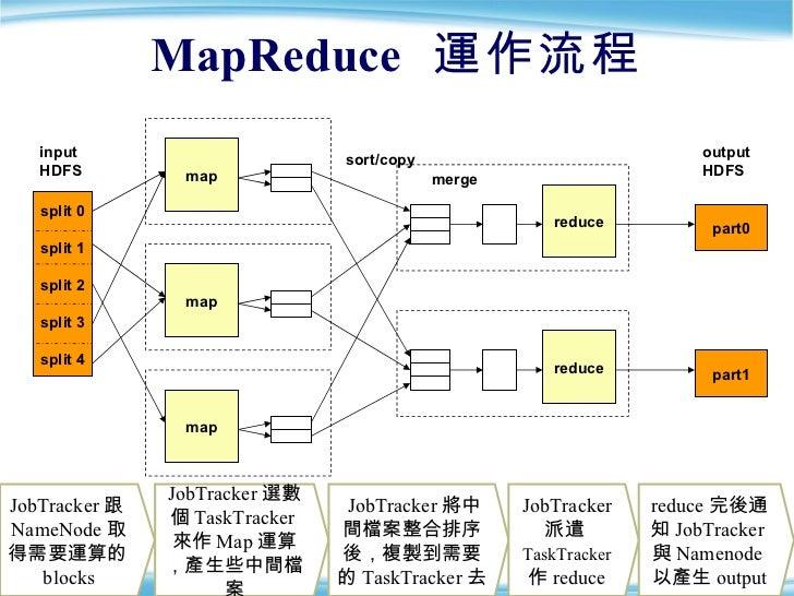MapReduce   運作流程 part0 map map map reduce reduce part1 input HDFS sort/copy merge output HDFS JobTracker 跟 NameNode 取得需要運算...