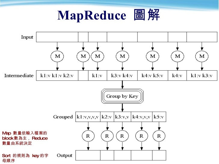MapReduce  圖解 Map  數量依輸入檔案的 block 數為主, Reduce 數量由系統決定 Sort  的規則為  key 的字母順序