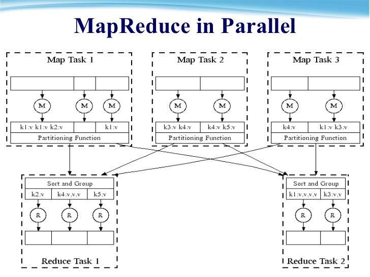 MapReduce in Parallel