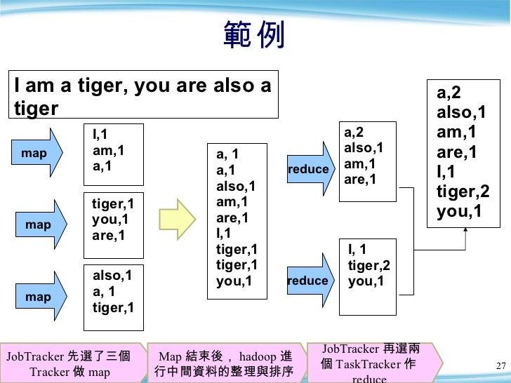 範例 JobTracker 先選了三個 Tracker 做 map I am a tiger, you are also a tiger a,2 also,1  am,1 are,1  I,1 tiger,2  you,1 reduce red...