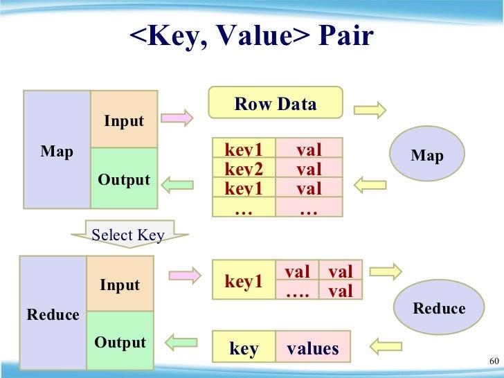 <Key, Value> Pair Row Data Map Reduce Reduce Input Output key values key1 val key2 val key1 val … … Map Input Output Selec...
