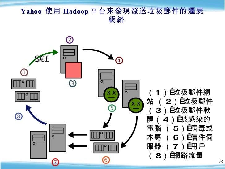 Yahoo  使用 Hadoop 平台來發現發送垃圾郵件的殭屍網絡 ( 1 )垃圾郵件網站 ( 2 )垃圾郵件 ( 3 )垃圾郵件軟體( 4 )被感染的電腦 ( 5 )病毒或木馬 ( 6 )信件伺服器 ( 7 )用戶  ( 8 )...