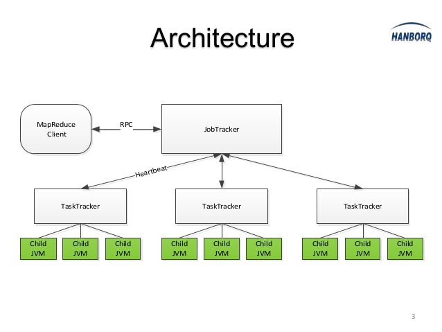 Hadoop mapreduce introduction and deep insight 3 architecture mapreduce ccuart Image collections