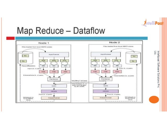 Hadoop map reduce data flow
