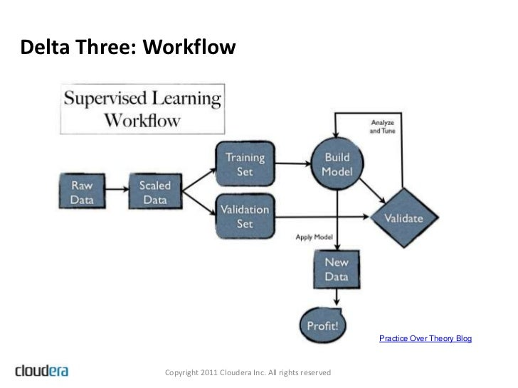 Delta Three: Workflow                                                                 Practice Over Theory Blog           ...