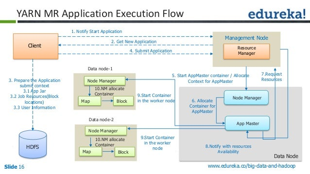 Slide 16 www.edureka.co/big-data-and-hadoop HDFS Resource Manager 3. Prepare the Application submit context 3.1 App Jar 3....