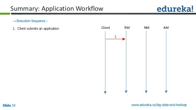 Slide 19 www.edureka.co/big-data-and-hadoop Summary: Application Workflow Execution Sequence : 1. Client submits an appli...