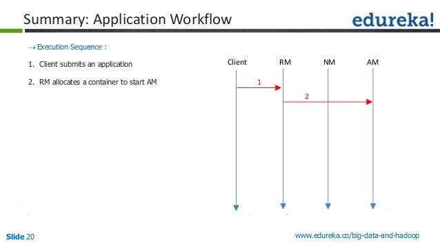 Slide 20 www.edureka.co/big-data-and-hadoop Summary: Application Workflow Execution Sequence : 1. Client submits an appli...