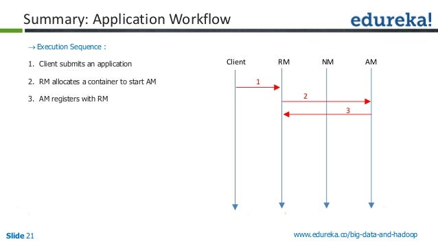 Slide 21 www.edureka.co/big-data-and-hadoop Summary: Application Workflow Execution Sequence : 1. Client submits an appli...