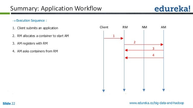 Slide 22 www.edureka.co/big-data-and-hadoop Summary: Application Workflow Execution Sequence : 1. Client submits an appli...