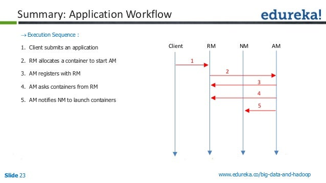 Slide 23 www.edureka.co/big-data-and-hadoop Summary: Application Workflow Execution Sequence : 1. Client submits an appli...