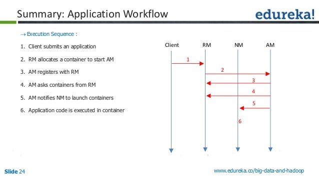 Slide 24 www.edureka.co/big-data-and-hadoop Summary: Application Workflow Execution Sequence : 1. Client submits an appli...