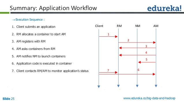 Slide 25 www.edureka.co/big-data-and-hadoop Summary: Application Workflow Execution Sequence : 1. Client submits an appli...