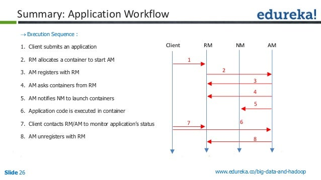 Slide 26 www.edureka.co/big-data-and-hadoop Summary: Application Workflow Execution Sequence : 1. Client submits an appli...