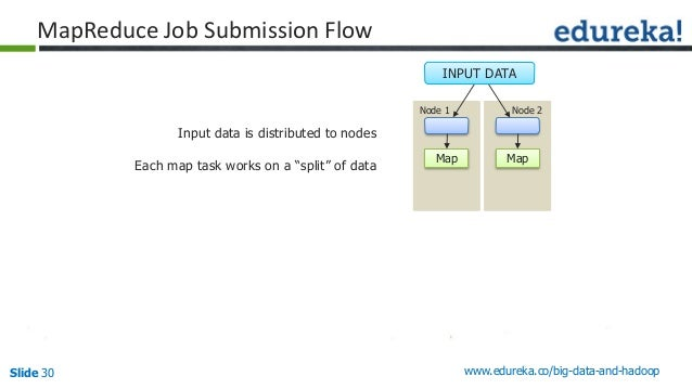 Slide 30 www.edureka.co/big-data-and-hadoop MapReduce Job Submission Flow Input data is distributed to nodes Each map task...