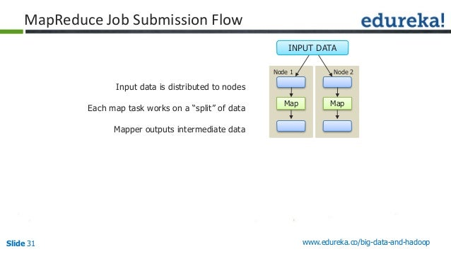 Slide 31 www.edureka.co/big-data-and-hadoop MapReduce Job Submission Flow Input data is distributed to nodes Each map task...