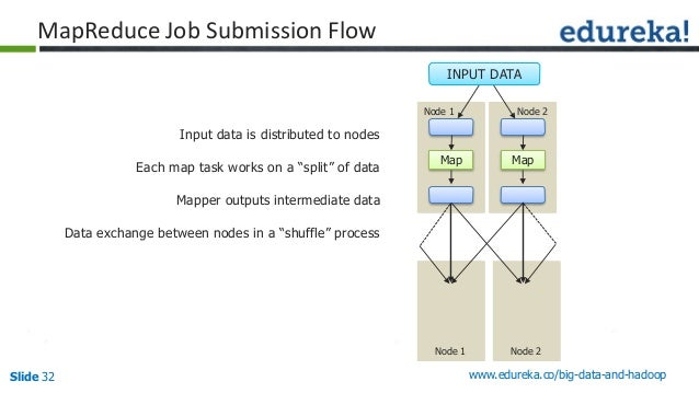 Slide 32 www.edureka.co/big-data-and-hadoop MapReduce Job Submission Flow Input data is distributed to nodes Each map task...