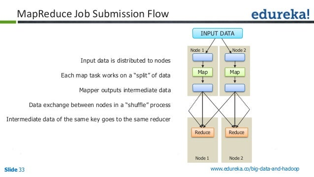 Slide 33 www.edureka.co/big-data-and-hadoop MapReduce Job Submission Flow Input data is distributed to nodes Each map task...