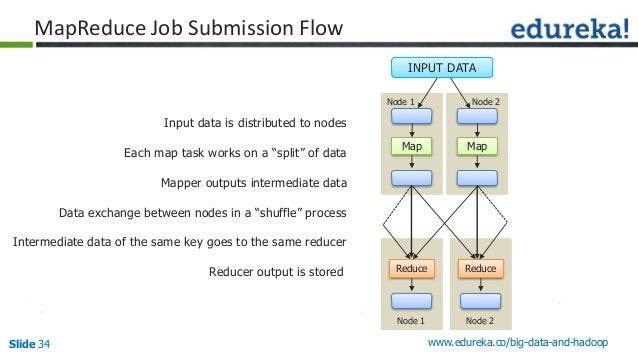 Slide 34 www.edureka.co/big-data-and-hadoop MapReduce Job Submission Flow Input data is distributed to nodes Each map task...