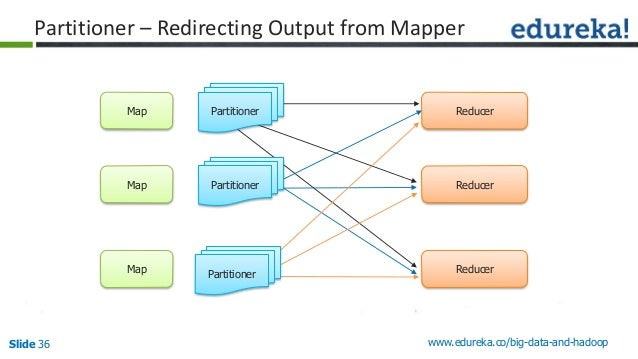 Slide 36 www.edureka.co/big-data-and-hadoop Partitioner – Redirecting Output from Mapper Map Map Map Reducer Reducer Reduc...