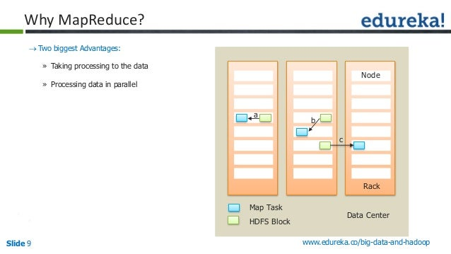 Slide 9 www.edureka.co/big-data-and-hadoop Why MapReduce? Two biggest Advantages: » Taking processing to the data » Proce...