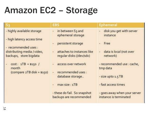 Amazon EC2 – Storage  14