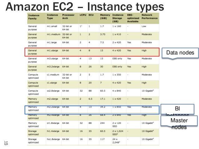 Amazon EC2 – Instance types  Data nodes  BI instances Master nodes 15