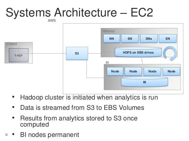 Systems Architecture – EC2 AWS Hadoop NN  SN  DNs  EN  Client Logs  HDFS on EBS drives  S3 BI Node  Node  Node  BI  • Hado...