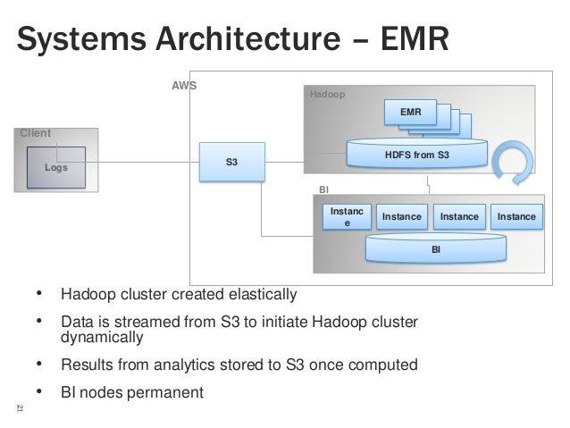 Systems Architecture – EMR AWS  Hadoop EMR DNs SNNN  Client Logs  HDFS from S3  S3 BI Instanc e  Instance  Instance  BI  •...