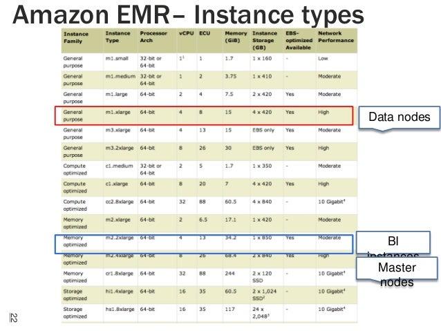 Amazon EMR– Instance types  Data nodes  BI instances Master nodes 22