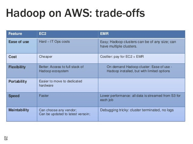 Hadoop on AWS: trade-offs Feature  EC2  EMR  Ease of use  Hard – IT Ops costs  Easy; Hadoop clusters can be of any size; c...