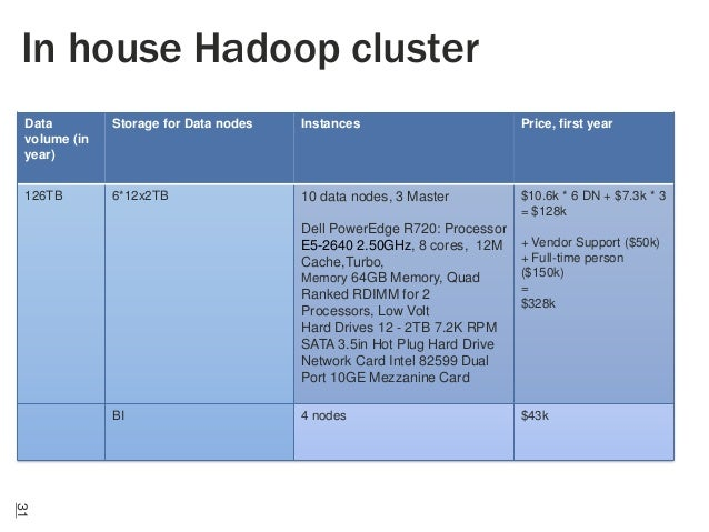 In house Hadoop cluster Data volume (in year)  Storage for Data nodes  Instances  Price, first year  126TB  6*12x2TB  10 d...