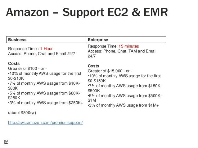 Amazon – Support EC2 & EMR Business  Enterprise  Response Time : 1 Hour Access: Phone, Chat and Email 24/7  Response Time:...