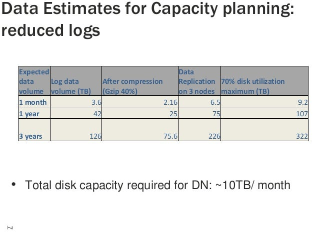 Data Estimates for Capacity planning: reduced logs Expected Data data Log data After compression Replication 70% disk util...