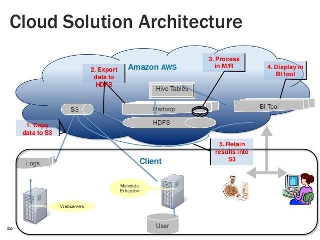 Cloud Solution Architecture 2. Export data to HDFS  Amazon AWS  3. Process in M/R  Hive Tables BI Tool  Hadoop  S3  HDFS  ...