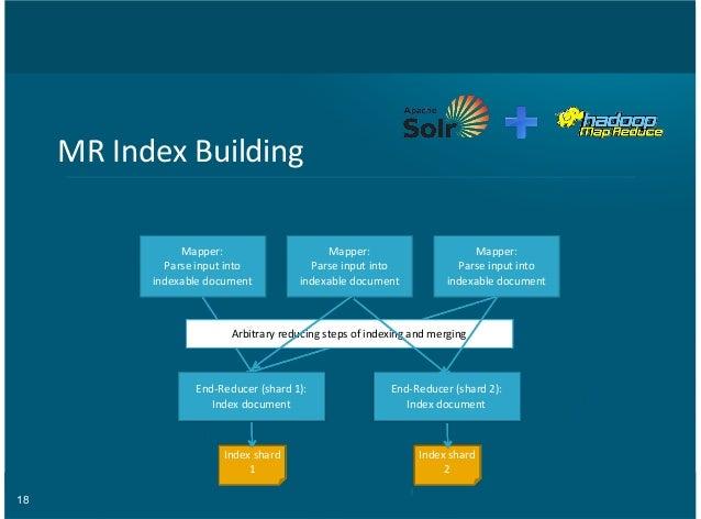 18 MR#Index#Building Mapper: Parse#input#into indexable#document Mapper: Parse#input#into indexable#document Mapper: Parse...