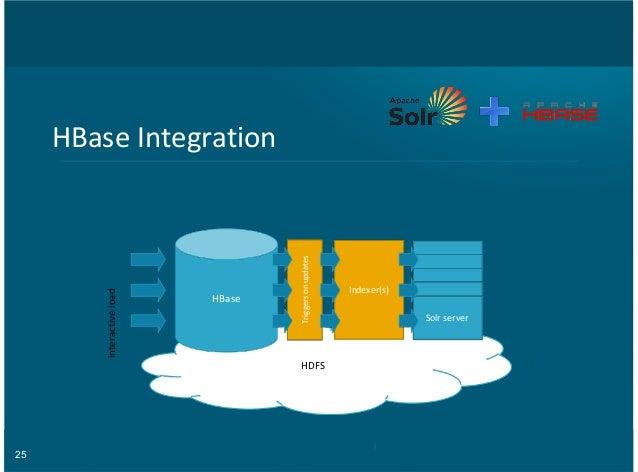 25 HBase&Integration HDFS HBase interactive&load Indexer(s) Triggers&on&updates Solr&server Solr&server Solr&server Solr&s...