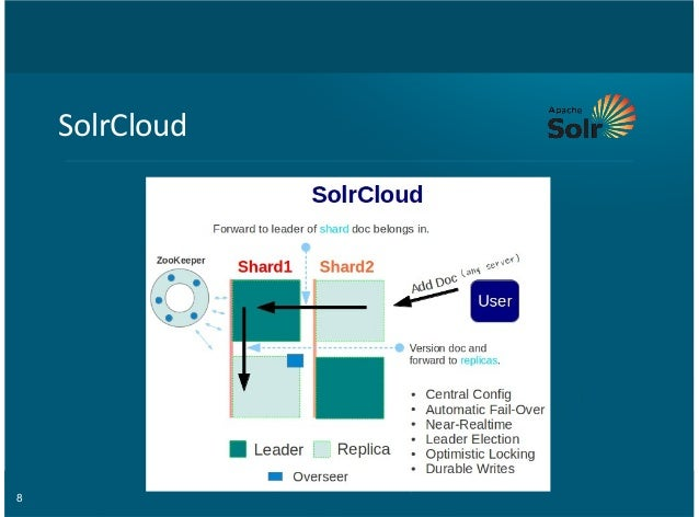 8 SolrCloud
