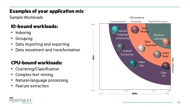 HPE Hadoop Solutions - From use cases to proposal