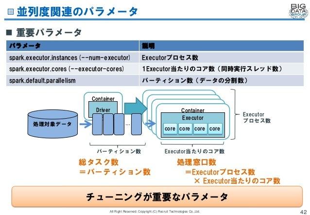 Spark/MapReduceの 機械学習ライブラリ比較検証